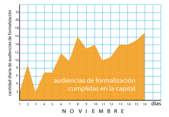 audiencias formalizacion grafico 16 11 17