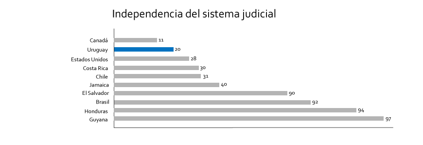 grafica independencia judicial
